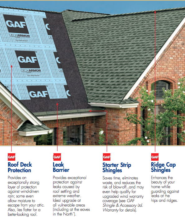 Choose The Right GAF Roof For Your Home